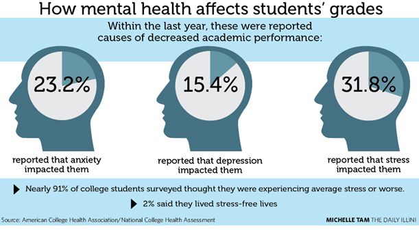 Mental Health Problems For College >> Is Mental Health Becoming A Serious Issue In Exam Students